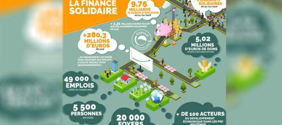 Au temps de l'argent roi, où en est la finance solidaire en France ?